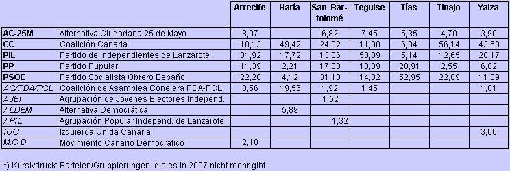 Lanzarote-Wahlen-2003